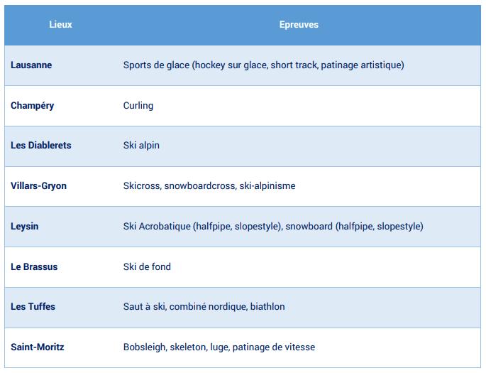 Différentes épreuves pour les jeux olympiques de la jeunesse à Lausanne, en 2020